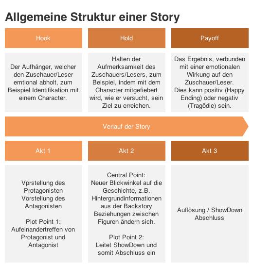 Struktur einer Story