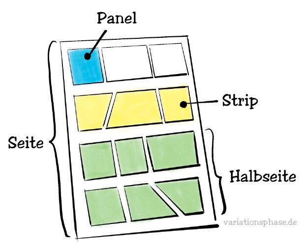 Comic zeichnen: Aufbau einer Comicseite