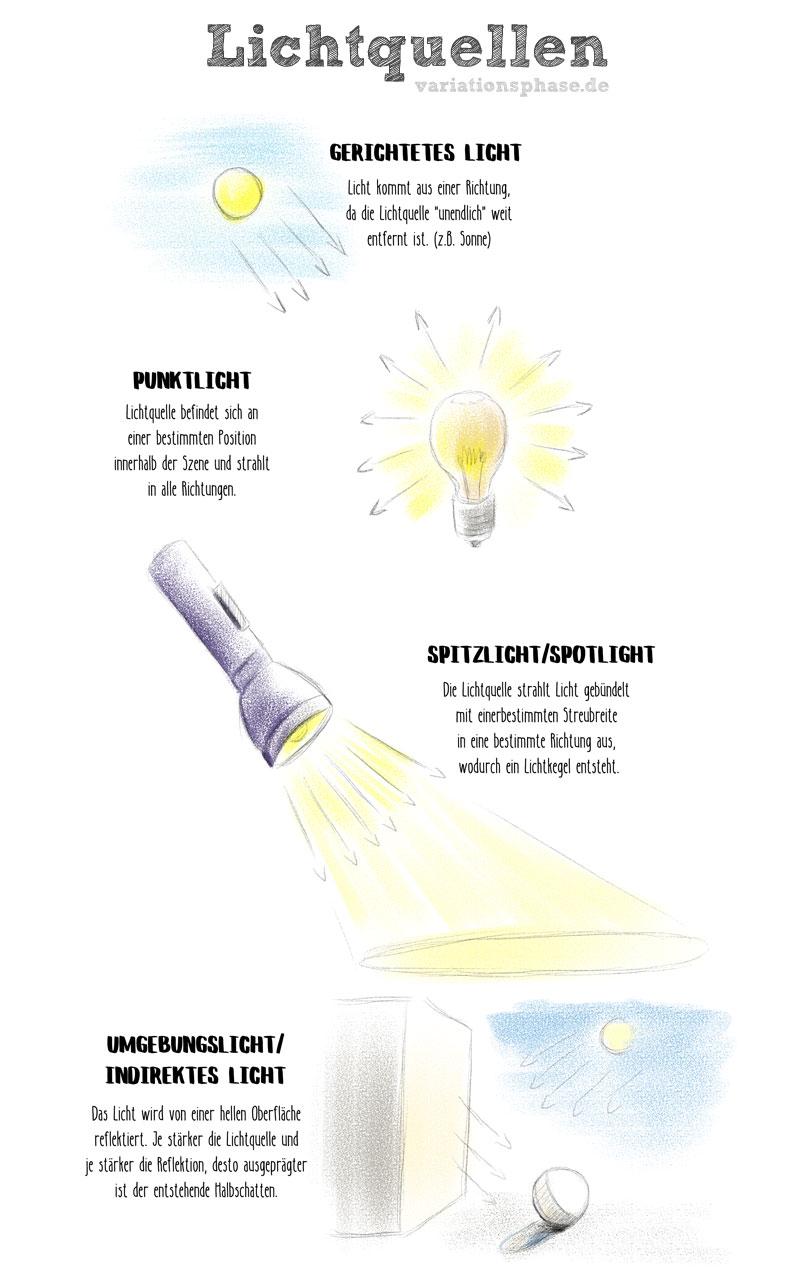 Zeichnen lernen - Licht und Schatten zeichnen, Lichtquellen